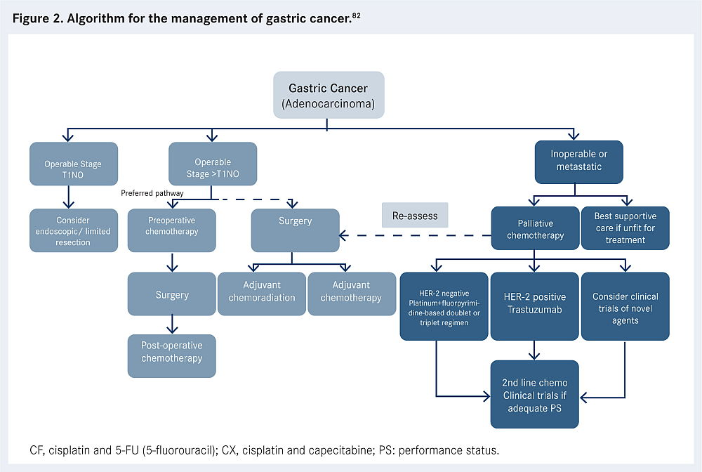 gastric cancer new treatment